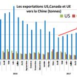 Las exportaciones de porcino UE caen un 10% en los 9 primeros meses del año